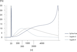 <p>Analysis of DNA fragment sizes after bisulfite conversion.</p>